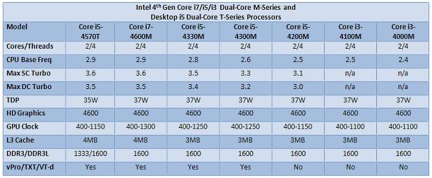 Intel_Haswell_M_series_BGA