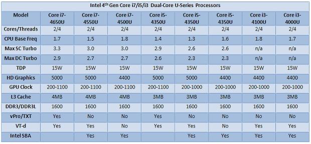 Intel_Haswell_U_series_BGA