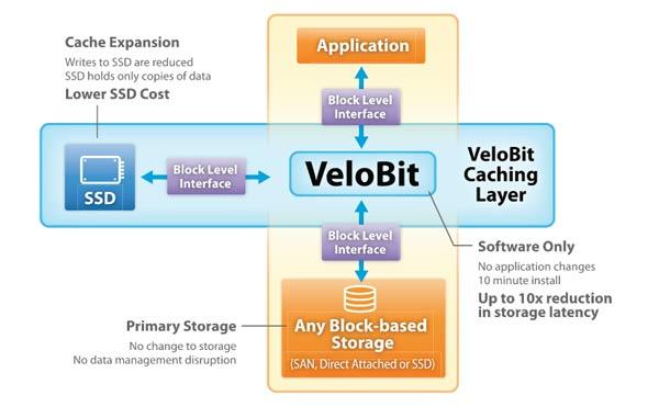 Velobit_Software_Framework