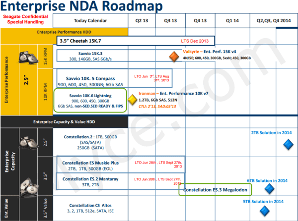 seagate_enterprise_hdd_roadmap