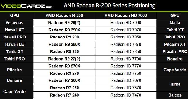AMD_Radeon_R200_Series