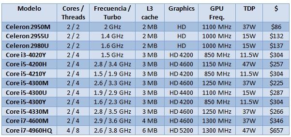 Intel_New_Mobile_CPU_Lineup_Sep_2013