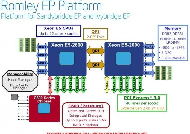 Intel_Xeon_E5-2600_V2_Ivy_Bridge_EP_02