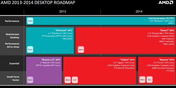 AMD_Desktop_Roadmap_2013-2014