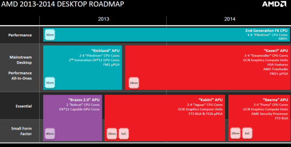 AMD_Desktop_Roadmap_2013-2014