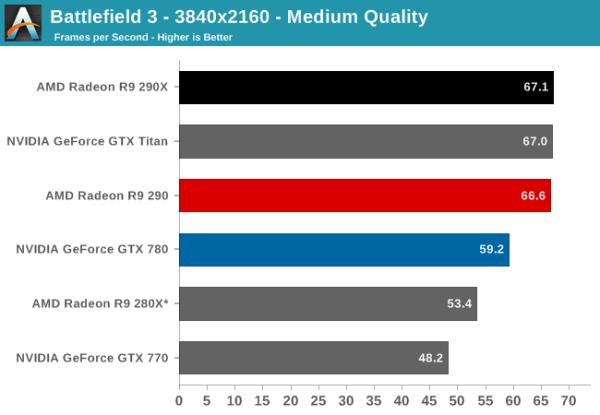 AMD_Radeon_R9_290_Battlefield3_Anand