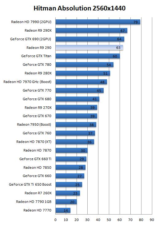 AMD_Radeon_R9_290_Hitman_Absolution_Guru3D