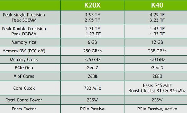 NVIDIA_Tesla_K40_GPU_Accelerator_spec