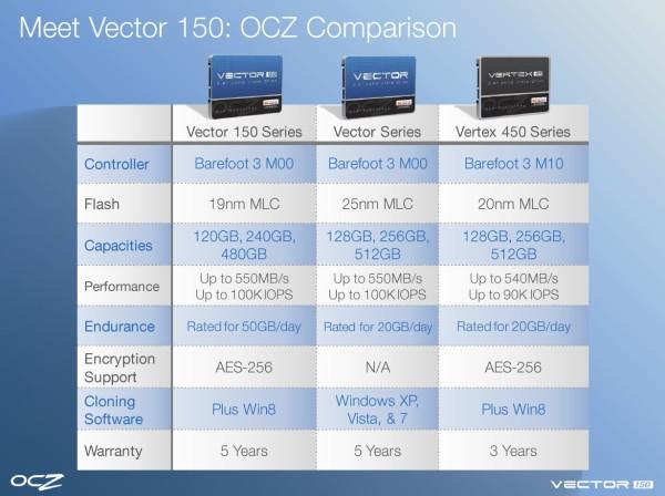 OCZ-Vector-150-Features-3