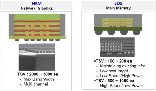 AMD-Hynix-HBM-Stacked-memory