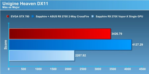 DX11 CROSS VS 780