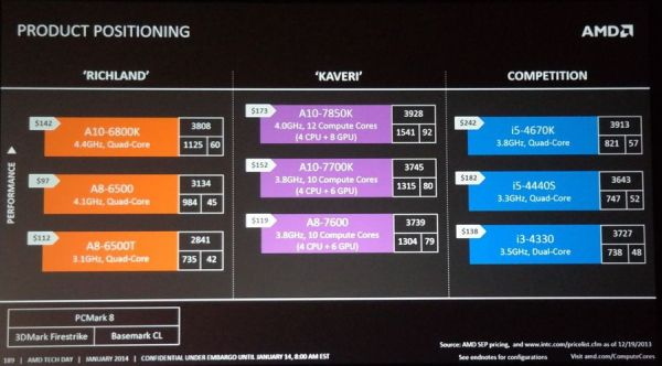 AMD-Kaveri-APU-Price