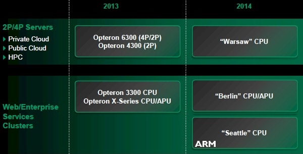AMD_Seattle_ARM_Opteron