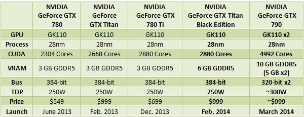 NVIDIA_GTX_790_GTX_TITAN_BLACK_EDITION_SPECS