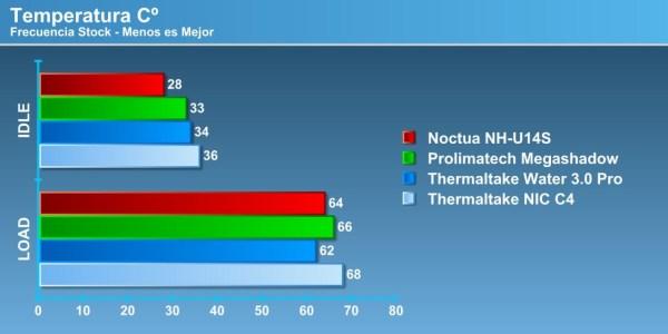 Noctua NH-U14S