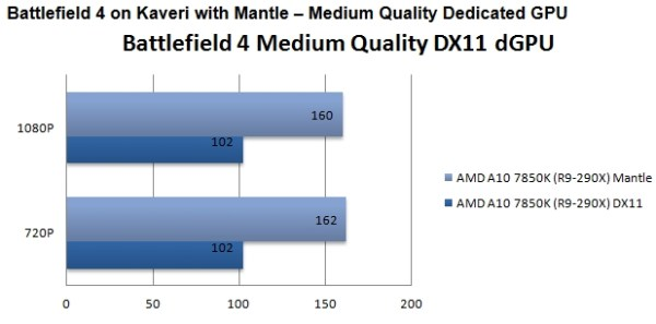 AMD_Mantle_vs_DirectX_Guru3D_02