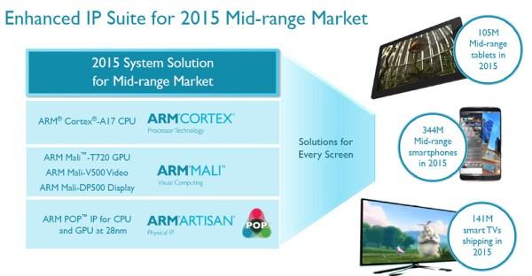 ARM_Cortex-A17_03