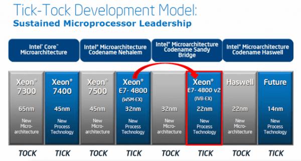 Intel_Xeon_E7_V2_Series_05