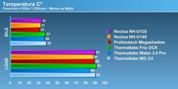 Noctua NH-U12S OC