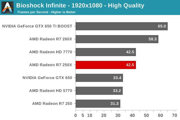 Radeon-R7-250X-Benchmarks