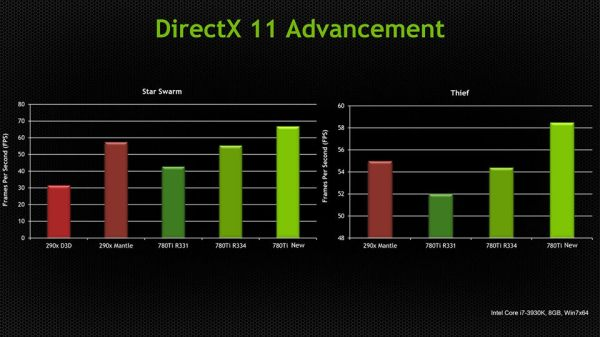 NVIDIA_upcoming_DirectX11_Dirver_vs_Mantle_01