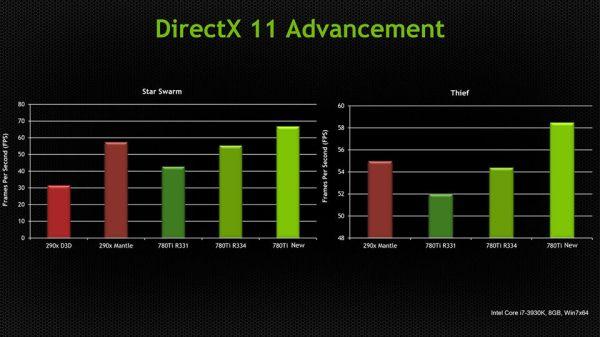 NVIDIA_upcoming_DirectX11_Dirver_vs_Mantle_01