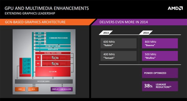 AMD_Beema_Mullins_APU_Slide04