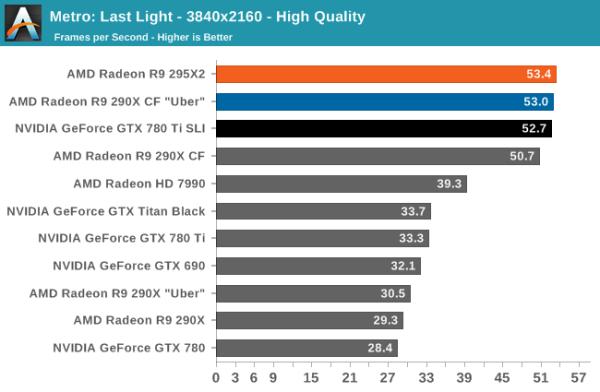 AMD_Radeon_R9_295X_Metro_LL