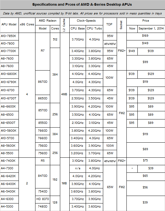 amd_a-series_fusion_prices_september1_2014_1