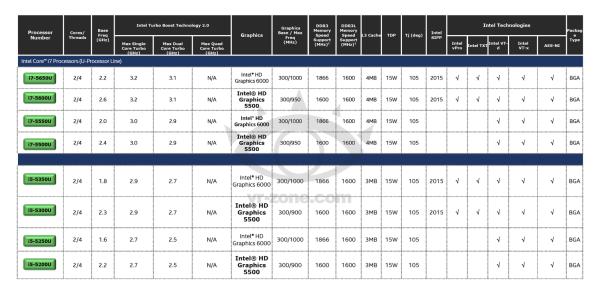 Intel-Broadwell-U-Core-i7-and-Core-i5-Processors