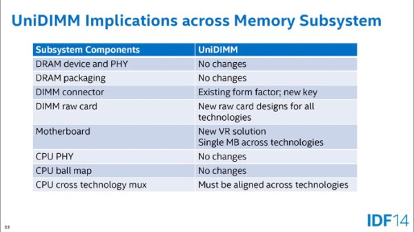 Intel-UniDIMM-Mobile-DDR4-DDR3-Combo-2