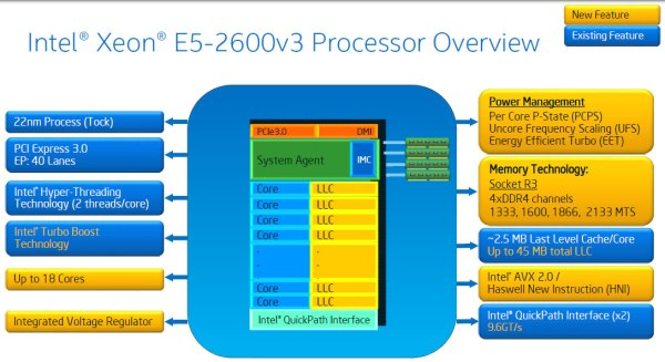 Intel-Xeon-E5-2600-V3-Haswell-EP-Processor-Overview