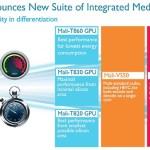 ARM anuncia sus nuevas GPUs Mali-T860, Mali-T830 y Mali-T820