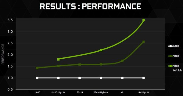 GeForce_GTX_980_performance