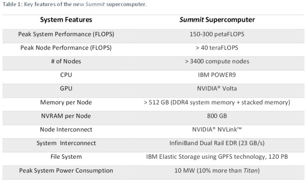NVIDIA_Volta_GPU_IBM_Power9_03
