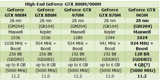 GeForce_GTX900M_800M_High_End