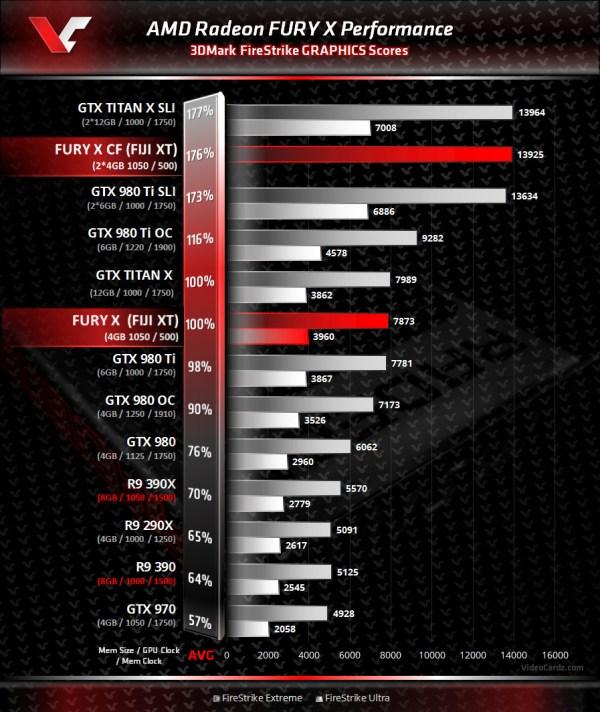 AMD-Radeon-Fury-X-3DMark-Benchmark