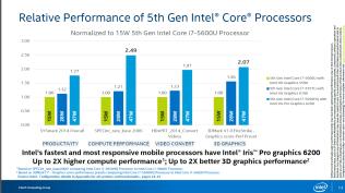 Intel-Iris-Pro-6200-Graphics-Performance-Figure