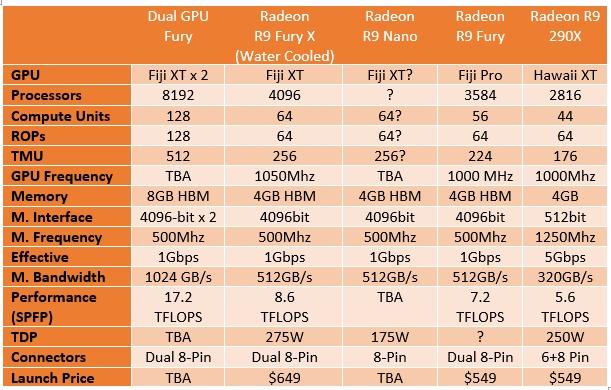 Radeon_Fury_Series_spec