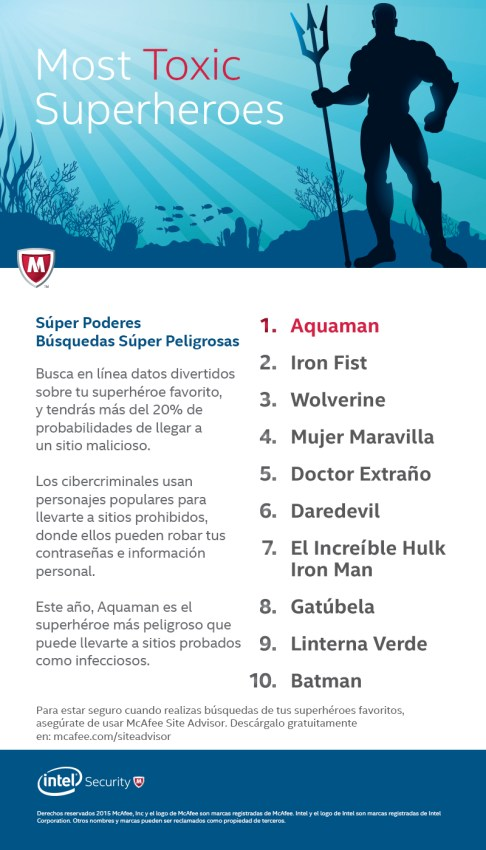Infografía Superhéroes