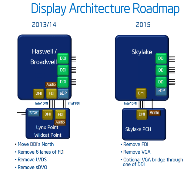 Display Architecture