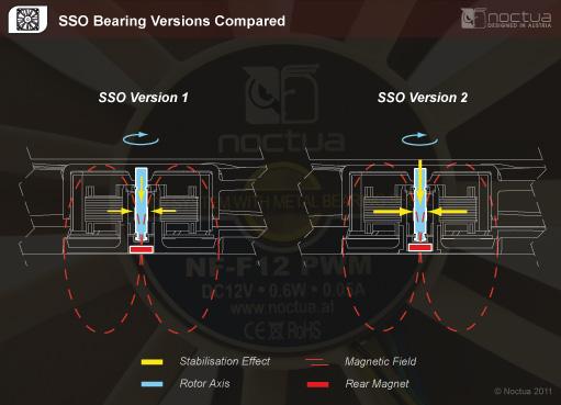 sso_versions