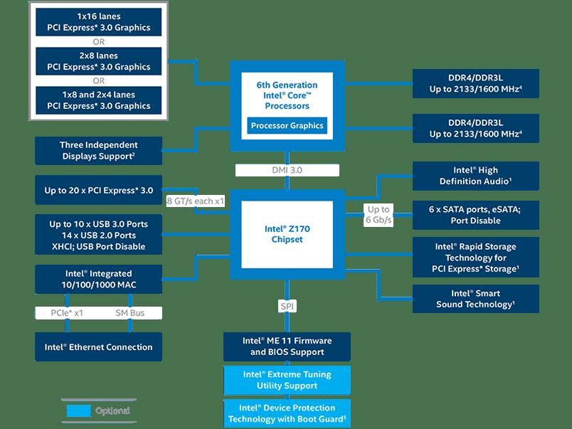 z170-chipset-block-diagram-rwd