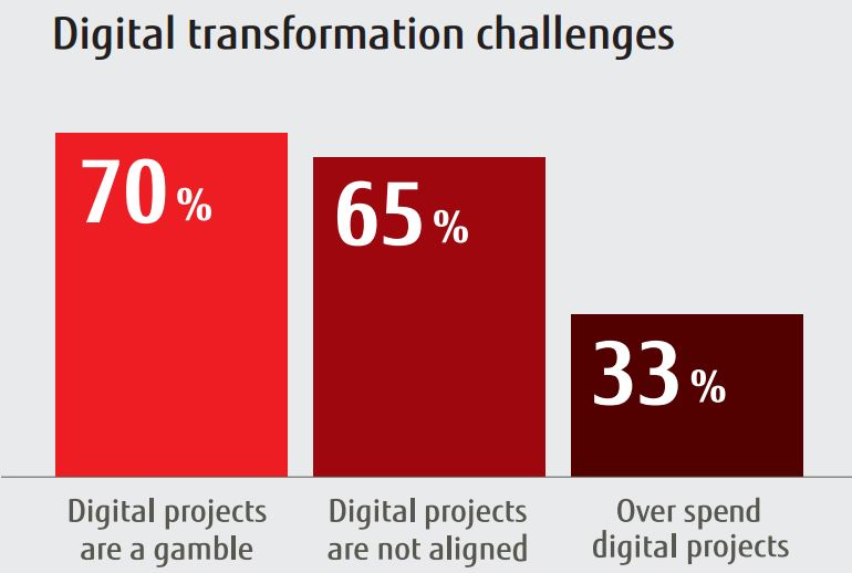 Digital_transformation_Challanges