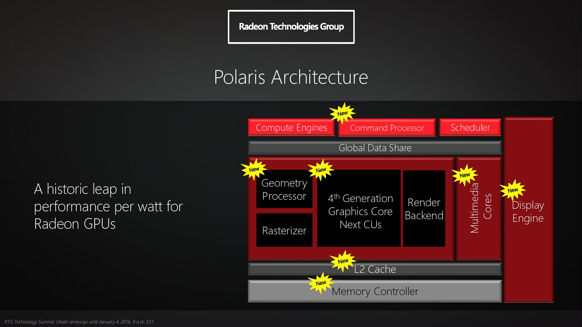 AMD-Radeon-RX-480-Polaris-10_Architecture