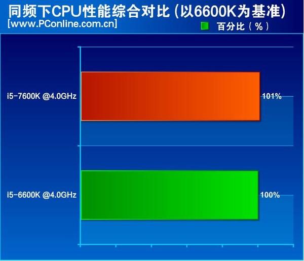 intel-kaby-lake-core-i5-7600k-review_ipc