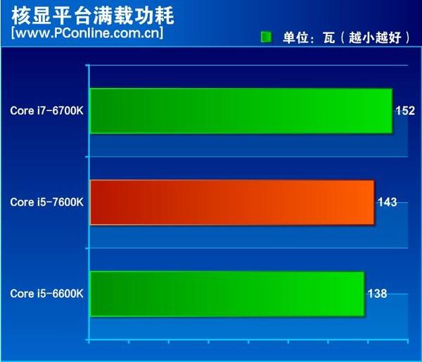 intel-kaby-lake-core-i5-7600k-review_power-idle