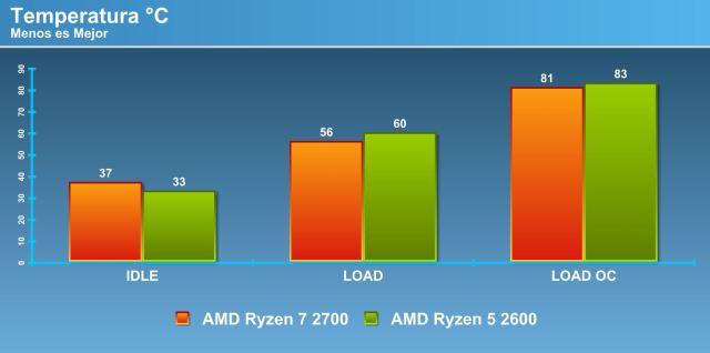 Reviewing AMD Ryzen 7 2700 and Ryzen 5 2600 [AM4 – Pinnacle Ridge]