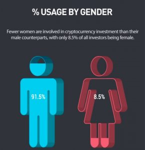 Only 8.5% of Bitcoin and Cryptocurrency Traders Are Female