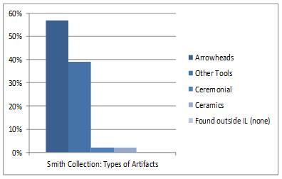 Types of Artifacts graph